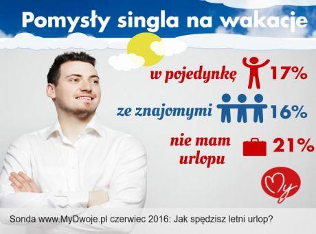 Single speed - Niska cena na eurolit.org